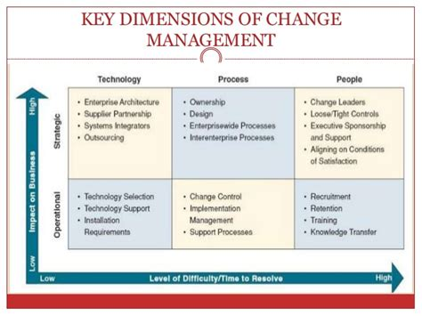 Benefit Of Change Mba To Ms In Mis by Information System Implementation Change Management And