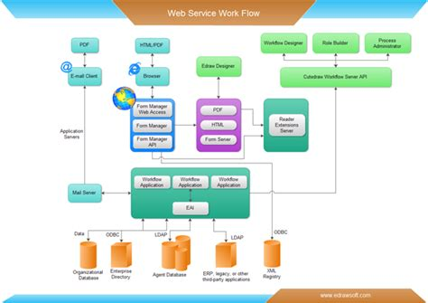 workflow mapping template exles service workflow