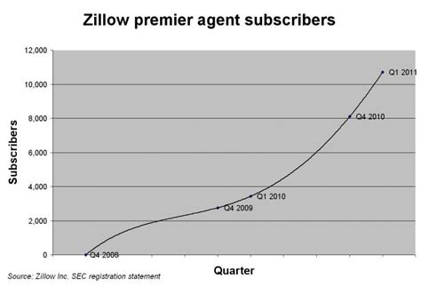 Zillow Premier Website Review Growing Number Of Real Estate Agents Buying Zillow Ads Inman