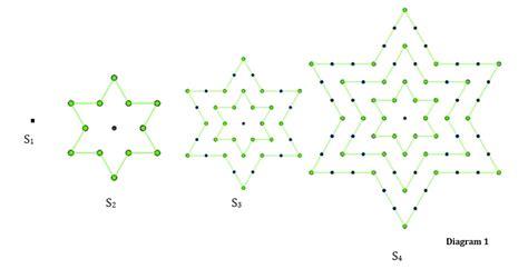 stellar numbers investigation ib maths resources