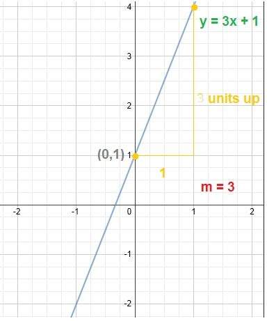 calculator y intercept find the slope of a line equation calculator