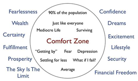 success lies outside your comfort zone joannamartin