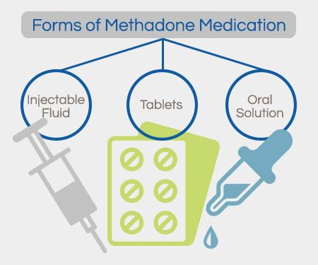 Free Methadone Detox by A Guide To Medications In Recovery Orlando Recovery Center