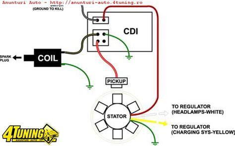 kit aprindere electronica atv moto cc cc cc cc