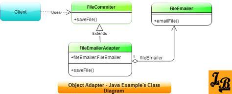 design pattern hierarchy java inheritance diagram java object diagram elsavadorla