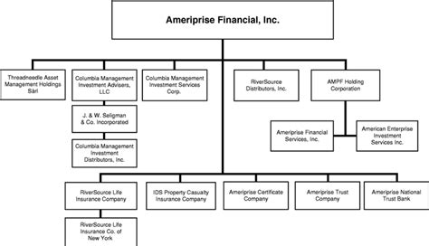 which of the following organizational entities within the operations section graphic