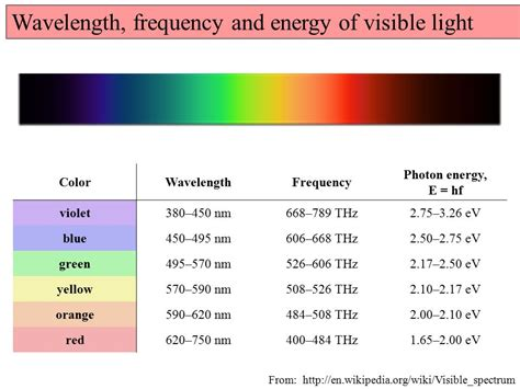 wavelength and frequency of light chapter 35 the nature of light and the principles of