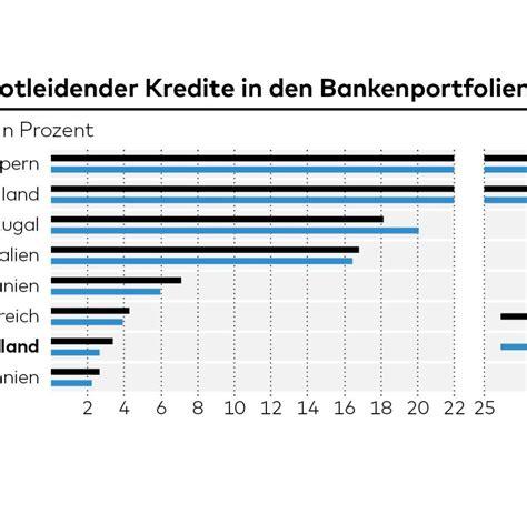 banken kredite banken faule kredite werden zur gefahr f 252 r europa welt