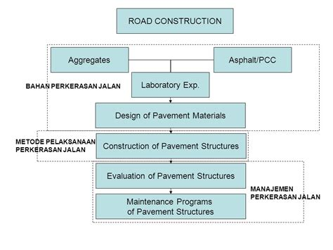 pavement design engineer job description construction method for road pavement ppt video online