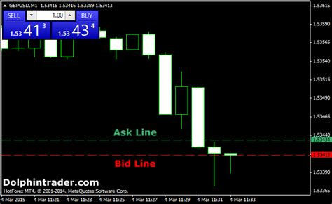 ask bid bid ask spread lines forex indicator