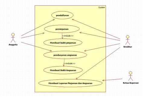 membuat use case diagram perpustakaan chapter exercise 2 lia3ascliquers