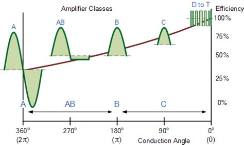 transistor lifier class d lifier classes and the classification of lifiers