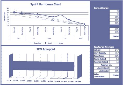 Scrum Burndown Chart Template excel spreadsheet for hyperproductive scrum teams