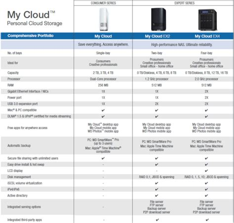 amazon com wd 4tb my cloud home personal cloud storage cdrlabs com western digital my cloud 2tb personal cloud