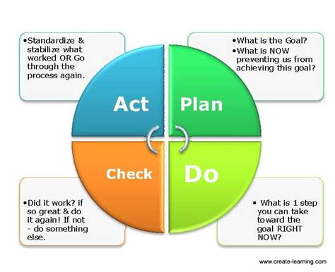 plan do check act template resoluteness of resolutions with pdca maverick sam