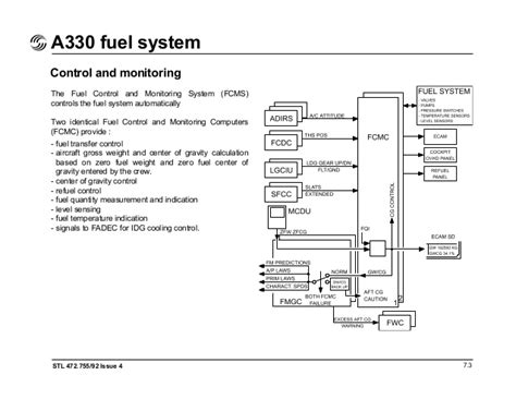 Fuel System A330 A330 Flight Deck And Systems Briefing For Pilots