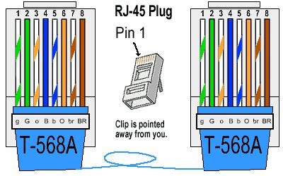 utp cable wiring tutorial καλώδιο utp