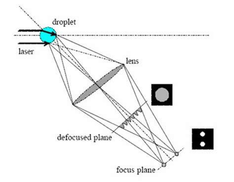 surface pattern image velocimetry interferometric laser imaging for droplet sizing ilids
