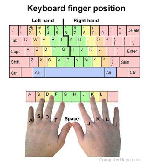 where should fingers be placed on the keyboard