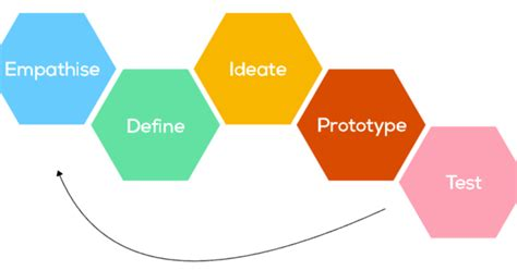 learn  share design thinking