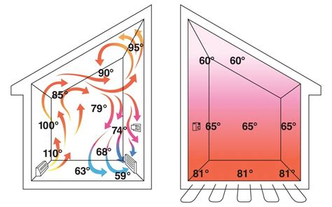 Is Electric Radiant Floor Heat Efficient by Top 5 Tips For Selling Infloor Heating Systems