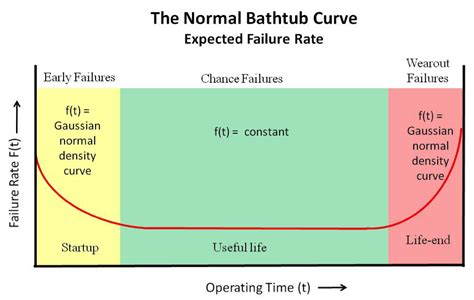 the bathtub curve diy solar water heater archives heatspring magazine