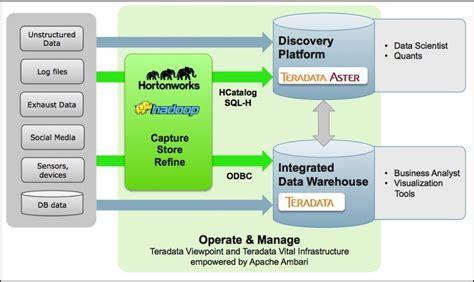 big data architecture diagram teradata hortonworks