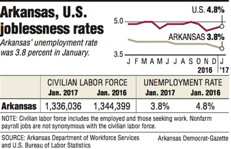 Arkansas Unemployment Office by State Jobless Rate Falls To Record 3 8 Nwadg