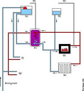 Plumbing System Diagram by Plumbing System Diagram Picture Image By Tag