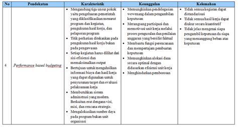Standar Pembiayaan Pendidikan Nanang Fatah falkhi mengenal pendekatan dalam penganggaran