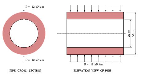 cross section of a pipe plane stress analysis of cantilever