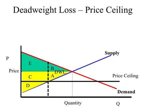 econ 150 microeconomics price ceiling deadweight loss file deadweight loss price
