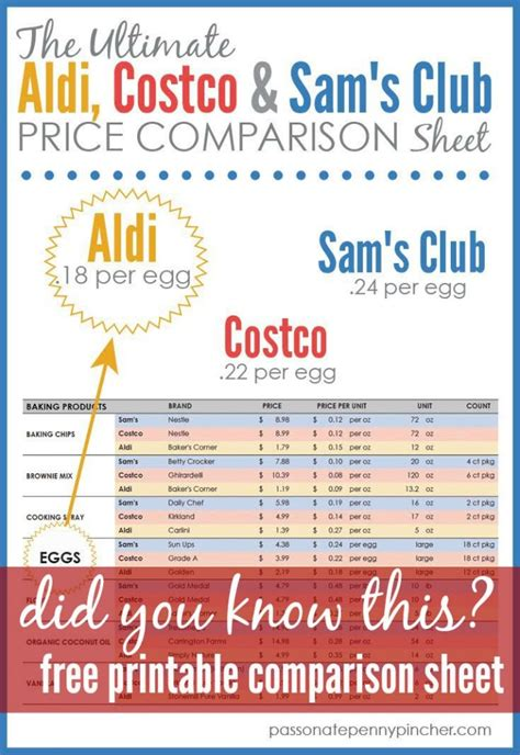 Costco E Gift Card - the ultimate aldi costco sam s club comparison chart passionate penny pincher
