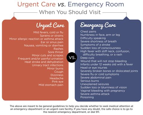 urgent care vs emergency room cost emergency room alternative in worcester auburn ma afc urgent care worcester