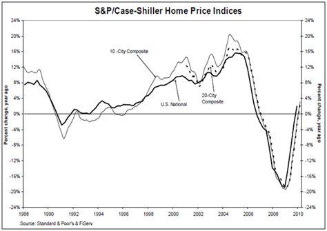 schiller home price index dips 3 2 in q1 world