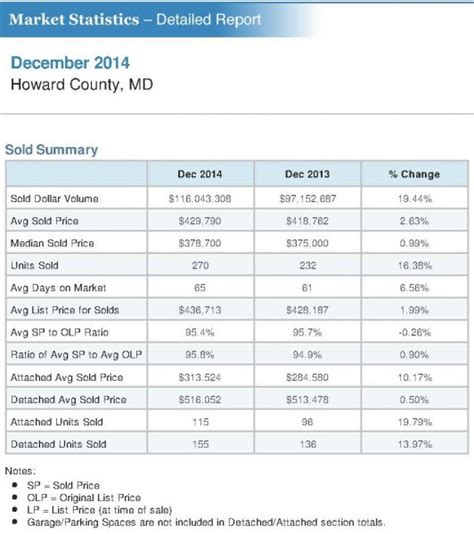 Howard County Md Property Records Howard County Md Real Estate Market Report December 2014
