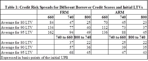 Credit Exposure Formula adjusting mortgage rates to lower credit scores using ca s