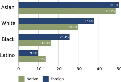 american academic cultures a history of higher education books file higher education in the us by race svg