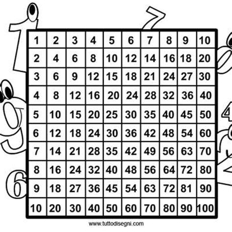 tavola pitagorica gioco tabelline memrise