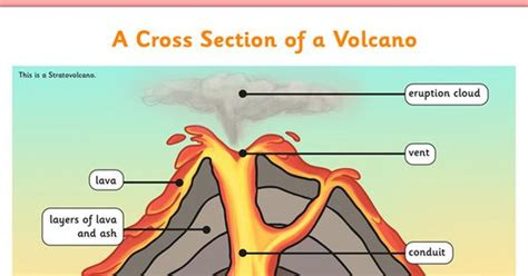 cross section of a volcano volcano cross section display poster volcano ks2 cross