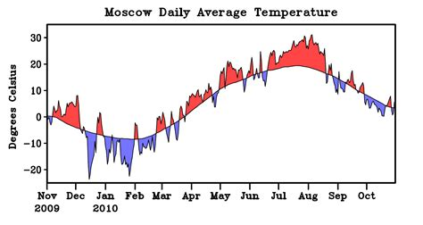 moscow temperature noaa finds quot climate change quot blameless in 2010 russian heat
