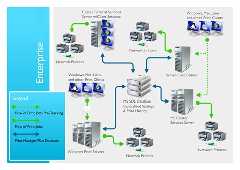 ip centralization monitor print manager features monitoring quotas and