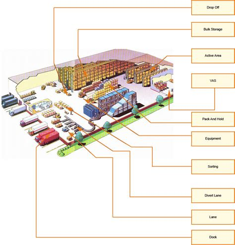 types of layout of warehouse defining locations
