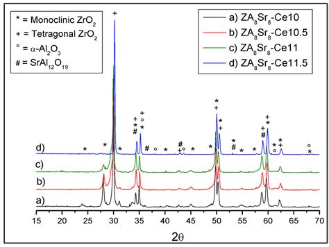 xrd pattern of monoclinic zro2 materials free full text surface coating of oxide