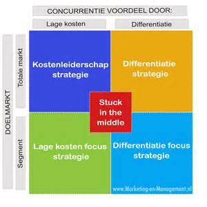 porter s generieke strategie 235 n 183 marketing management