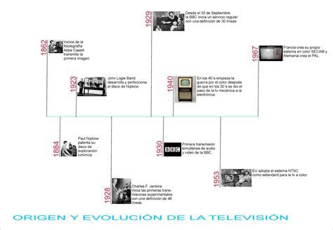 evoluci 243 n de la acci 243 n de tutela en colombia la evolucion de las armas taringa la historia de la televisi 243 n taringa