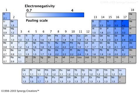 Electronegativity On The Periodic Table by Baldpuppies Frontpage