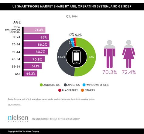 who owns android mobile millennials 85 of generation y owns smartphones