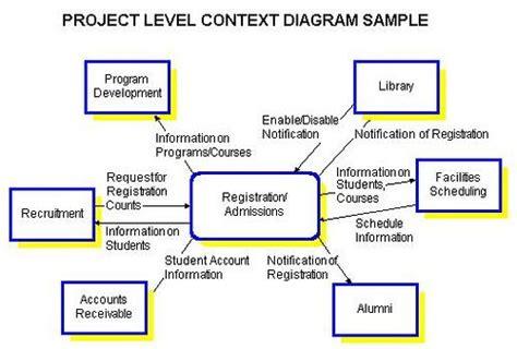 how to make a context diagram scope diagram search context diagrams