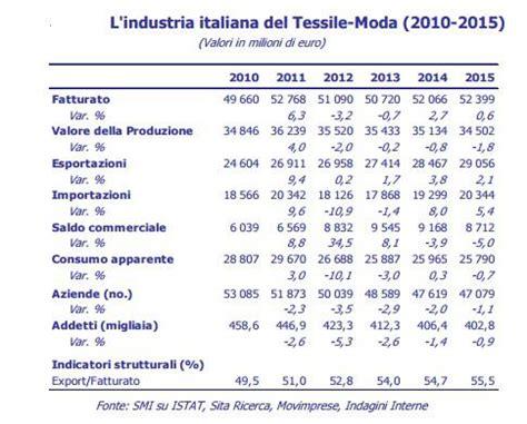 dati aziende italiane moda e tessile analisi di un settore in crescita e l